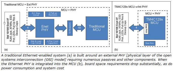PHY,board space,requirement,OSI Layer