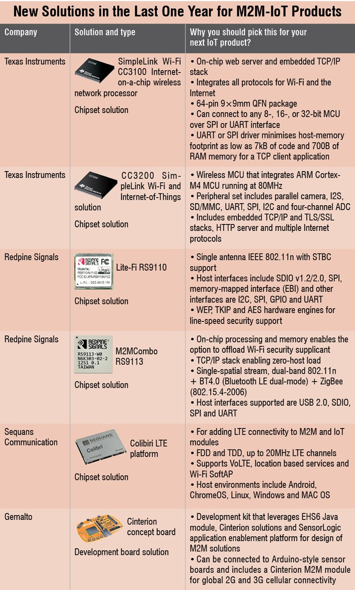 new,solutions,M2M,Products
