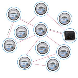 Data hopping through one node