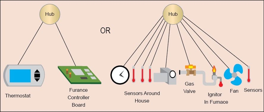 FPGA for Internet of Things - Internet Of Things | IoT India