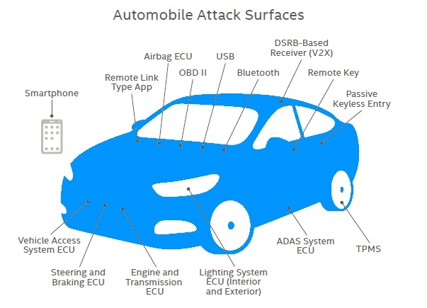 The image shows the parts of a car that are susceptible to hacker attacks.