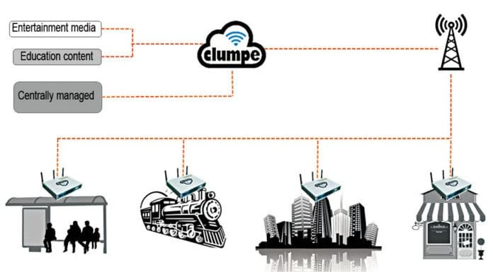 Clumpe access-point and content streaming through virtual private network