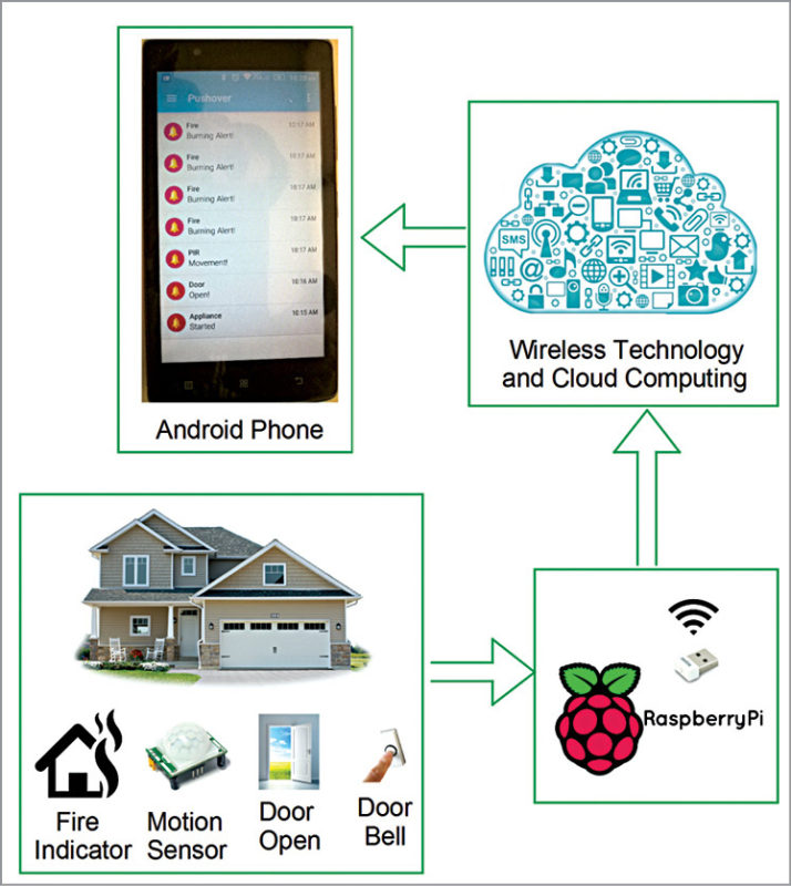 Block diagram of the IoT based notification system