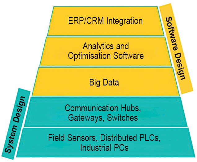 The IIoT stack from an automation perspective