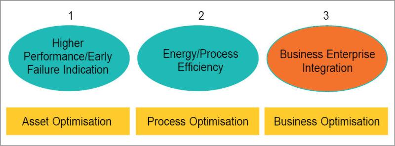 Potential IIoT benefits
