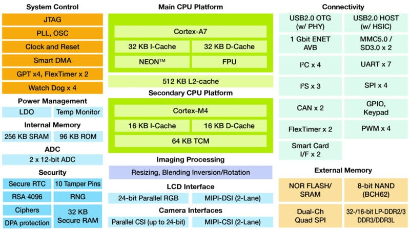 iMX 7 Solo Applications Processor Block Diagram
