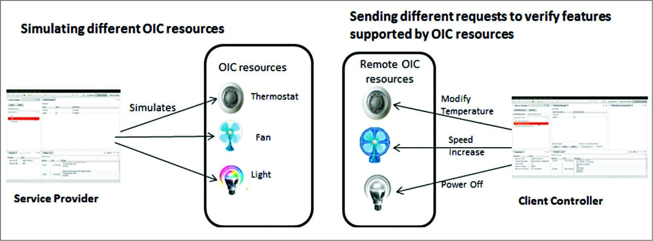Simulating different OIC resources (Image courtesy: https://wiki.iotivity.org)
