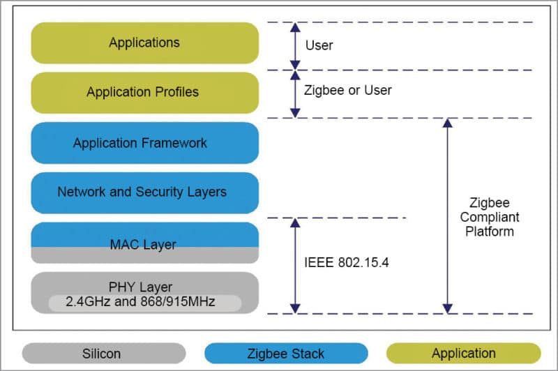 Wireless Technologies for Internet of Things (IoT