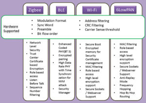 Some of the most common standard wireless communication protocols