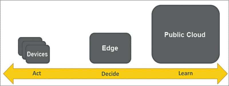 Edge computing architecture (Credit: thenewstack.io)
