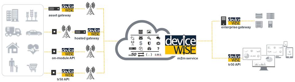 IoT Developer Kits for Developers