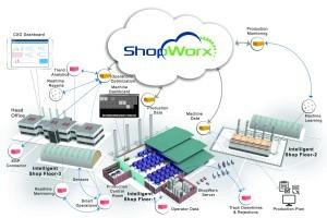 Shopworx