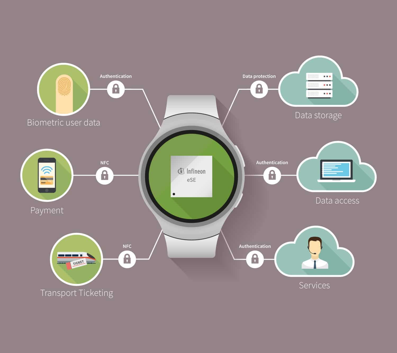 info-diagram-smartwatch - Profit From IoT | IoT India