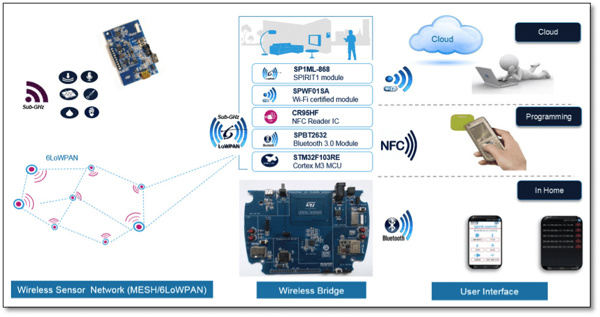 Figure 1 : STMicroelectronics Wireless Bridge Solution