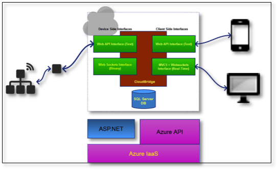 Figure 3 : Cloud Application for Node Management
