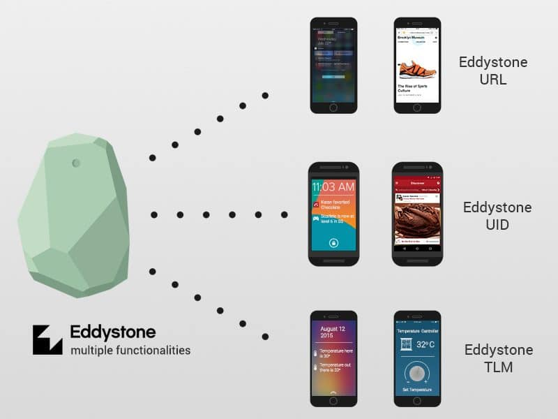 The image shows a beacon manufactured by Estimote that supports Eddystone.