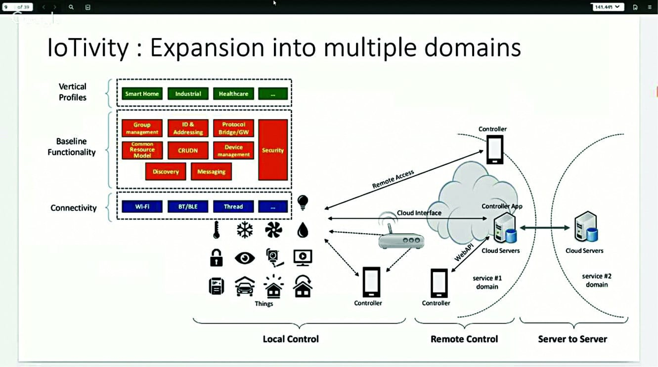 Expansion into multiple domains (Image courtesy: https://i.ytimg.com)