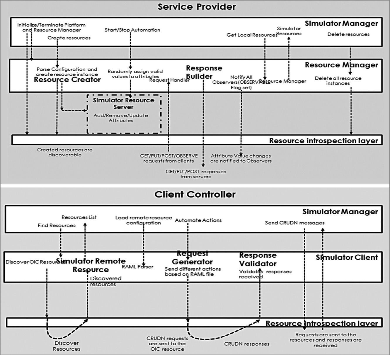 Block diagram of service provider and client controller perspectives (Image courtesy: https://wiki.iotivity.org/iotivity_simulator)