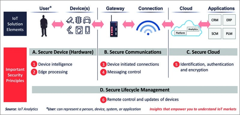 Six principles of IoT cyber security across the stack (Courtesy: https://iot-analytics.com)