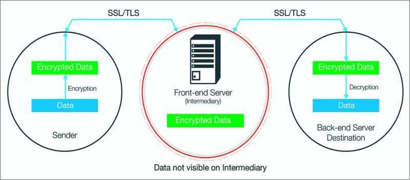 Golgi IoT end-to-end encryption (Courtesy: www.programmableweb.com