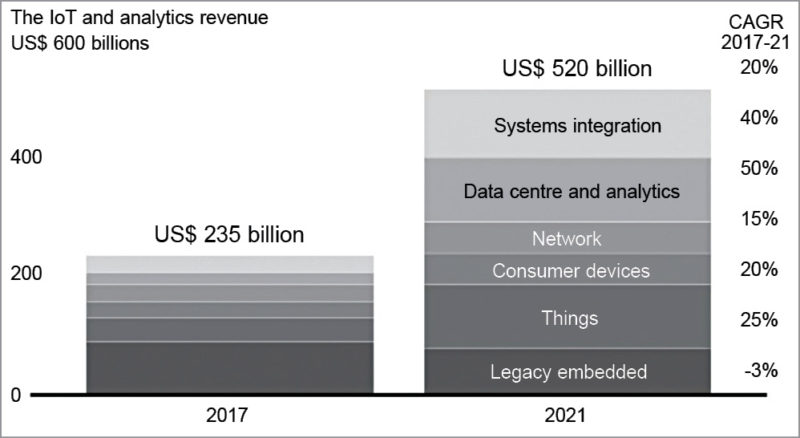 Forecast on the growth of the global IoT market (Source: Bain Analysis)