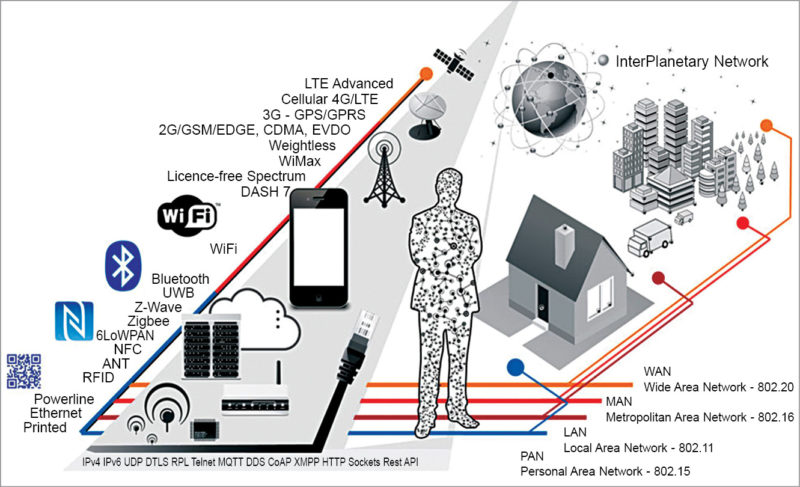 Wireless connectivity options for the IoT (Credit: Postscapes)