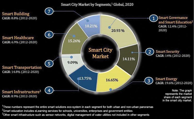 Smart cities to create huge business opportunities (Credit: Frost & Sullivan)