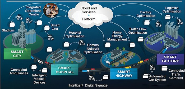 Connected utilities in a smart city (Credit: Cisco and/or its affiliates)