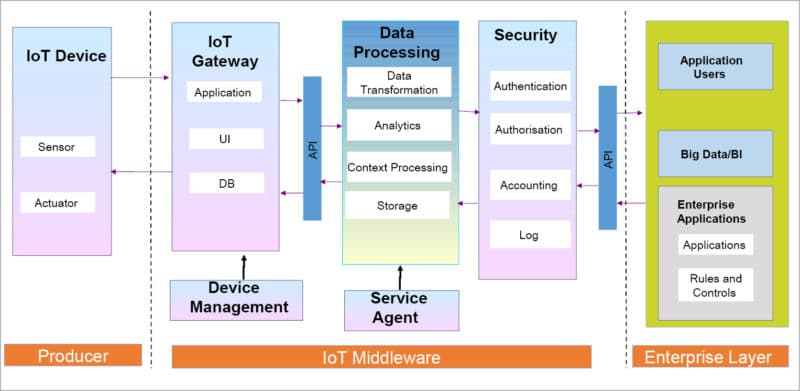 Digital platforms for IoT applications