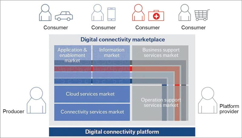 Digital connectivity marketplace