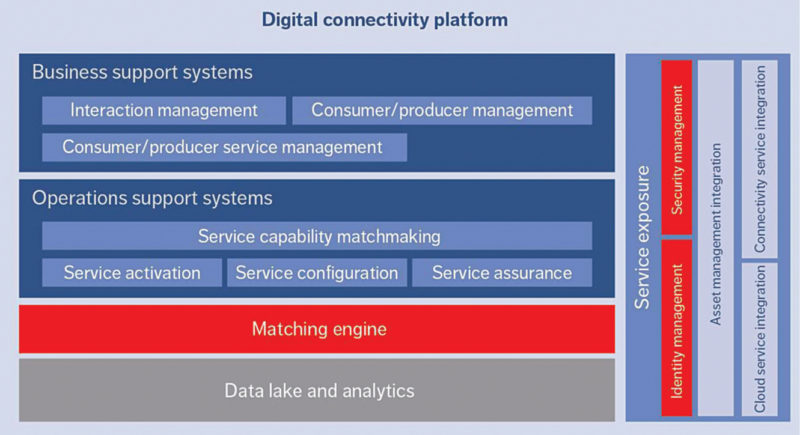 Digital connectivity platform