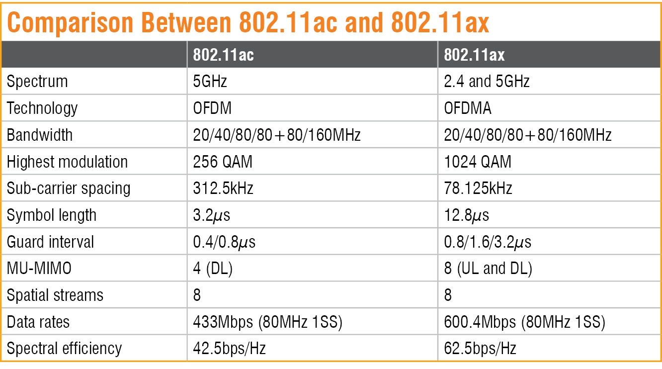 Comparison Between 802.11ac and 802.11ax