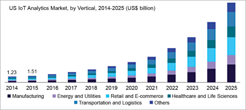 The global (IoT) analytics market size is valued at 5.7 billion dollars. It is expected to progress at a CAGR of 29.7 per cent over the forecast period