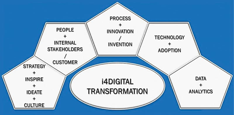 Simplified diagram on digital transformation. The above model is based on practical experience and has been developed for successful digital transformation journey