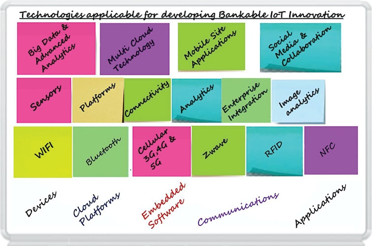 Technologies used for developing a bankable innovation