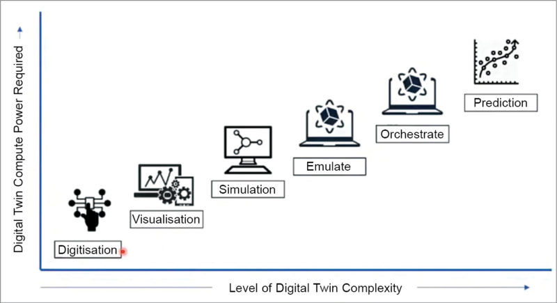 Key parameters to consider when designing Digital Twin