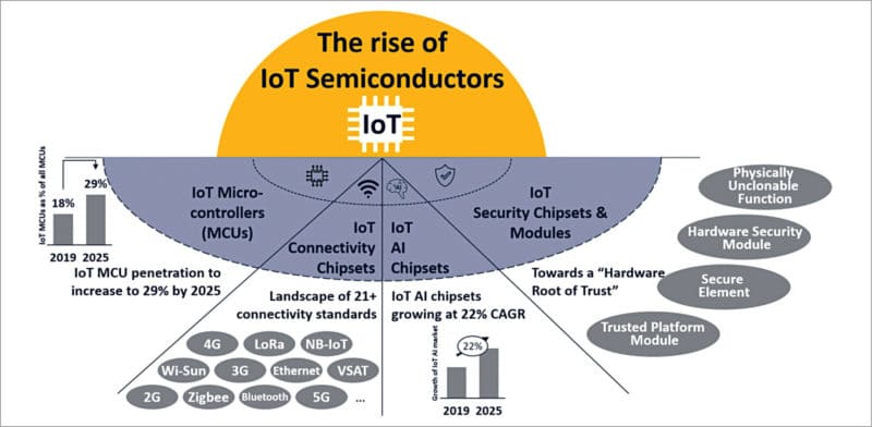 Increase in demand for IoT semiconductors