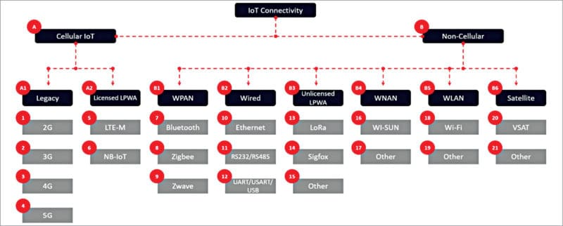 important IoT connectivity standards