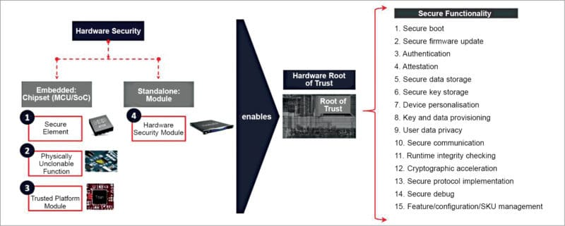 The making of a 'hardware root of trust'