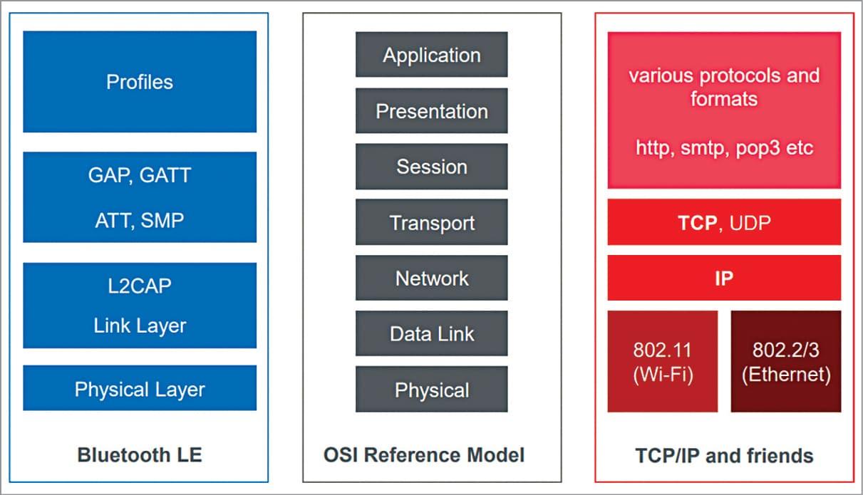 Bluetooth LE vs TCP/IP