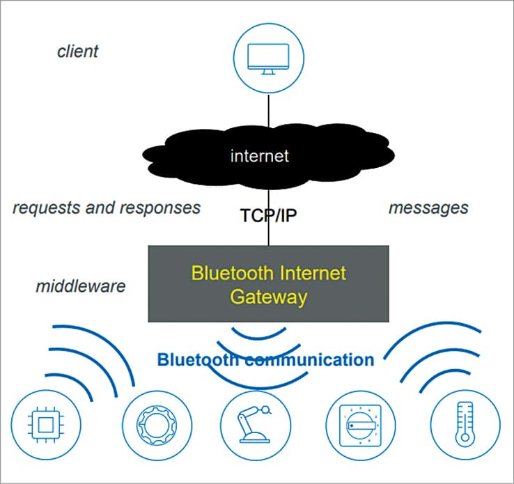 Bluetooth and IoT solution architectures