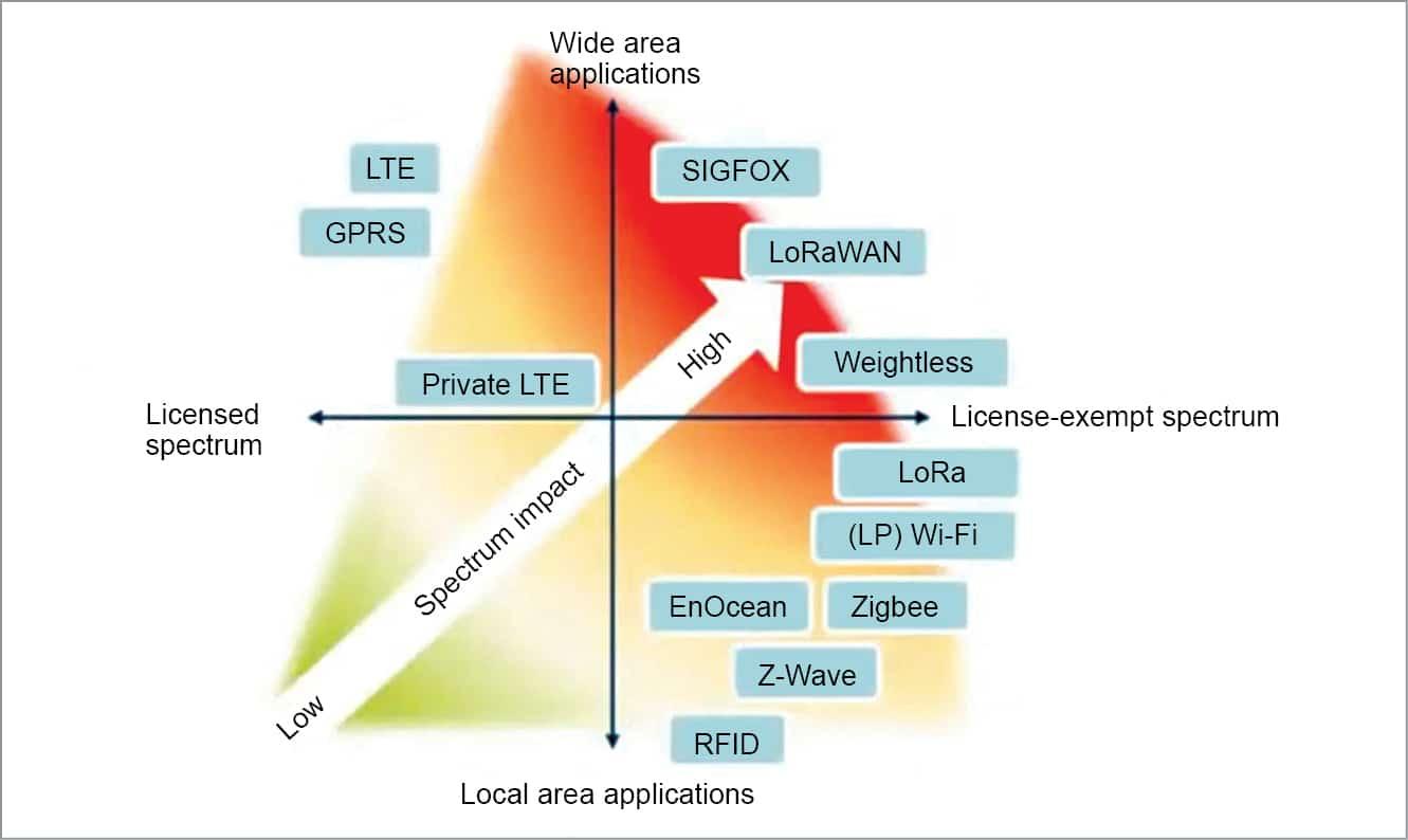 Wireless network comparisons