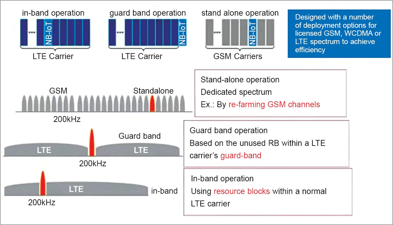 NBIoT spectrum and access