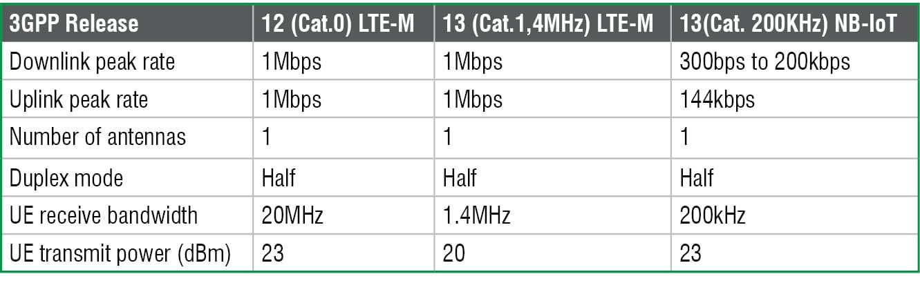 NBIoT and LTM comparison